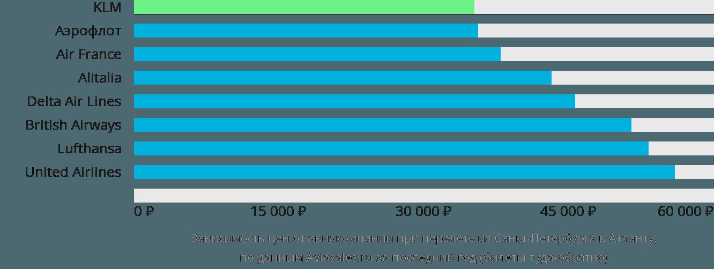 Динамика цен в зависимости от авиакомпании, совершающей перелет из Санкт-Петербурга в Атланту