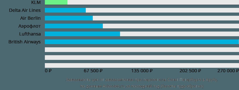 Динамика цен в зависимости от авиакомпании, совершающей перелет из Санкт-Петербурга в Арубу