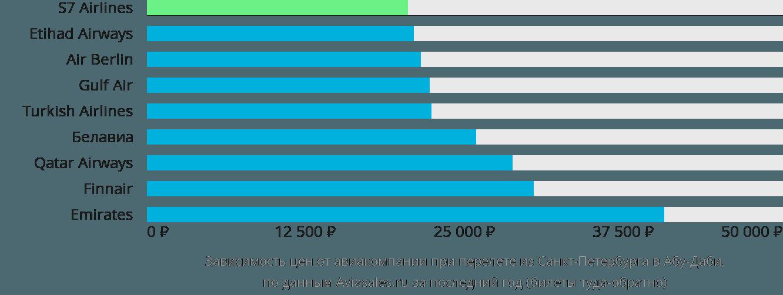 Динамика цен в зависимости от авиакомпании, совершающей перелет из Санкт-Петербурга в Абу-Даби