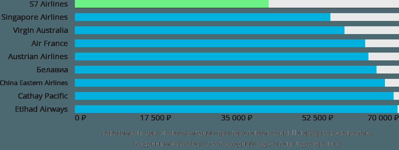 Динамика цен в зависимости от авиакомпании, совершающей перелет из Санкт-Петербурга в Австралию