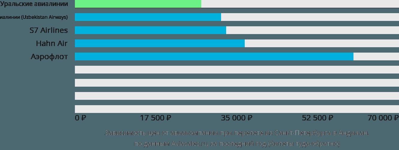 Динамика цен в зависимости от авиакомпании, совершающей перелет из Санкт-Петербурга в Андижан