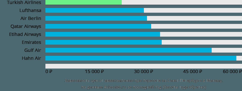 Динамика цен в зависимости от авиакомпании, совершающей перелет из Санкт-Петербурга в Манаму