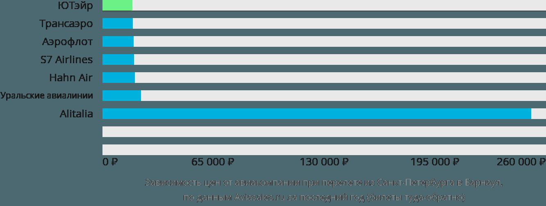 Динамика цен в зависимости от авиакомпании, совершающей перелет из Санкт-Петербурга в Барнаул