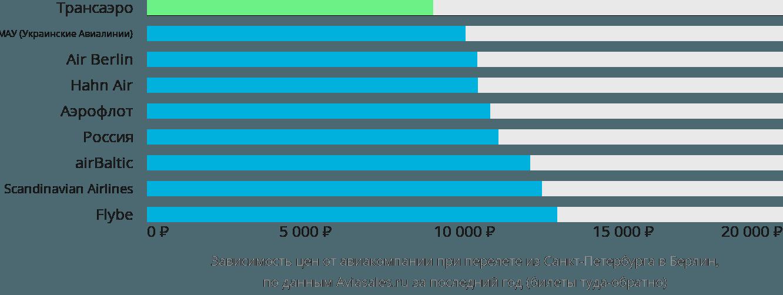 Динамика цен в зависимости от авиакомпании, совершающей перелет из Санкт-Петербурга в Берлин