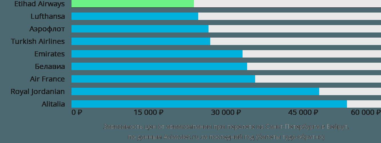 Динамика цен в зависимости от авиакомпании, совершающей перелет из Санкт-Петербурга в Бейрут