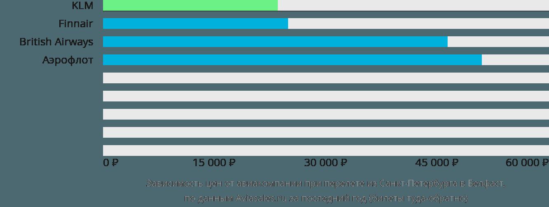 Динамика цен в зависимости от авиакомпании, совершающей перелет из Санкт-Петербурга в Белфаст