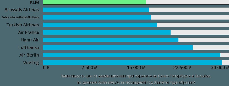 Динамика цен в зависимости от авиакомпании, совершающей перелет из Санкт-Петербурга в Бильбао