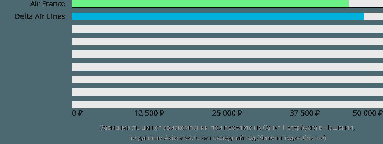 Динамика цен в зависимости от авиакомпании, совершающей перелет из Санкт-Петербурга в Нашвилл