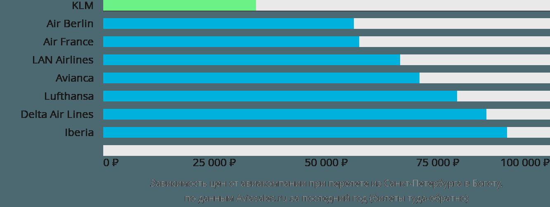 Динамика цен в зависимости от авиакомпании, совершающей перелет из Санкт-Петербурга в Боготу