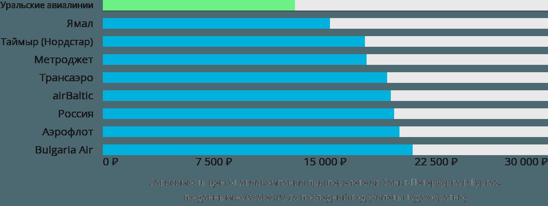 Динамика цен в зависимости от авиакомпании, совершающей перелет из Санкт-Петербурга в Бургас