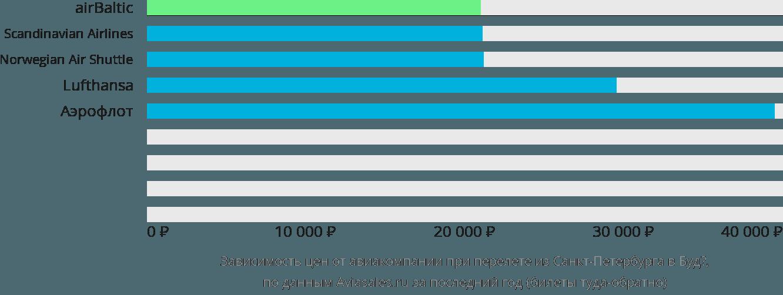 Динамика цен в зависимости от авиакомпании, совершающей перелет из Санкт-Петербурга в Будё