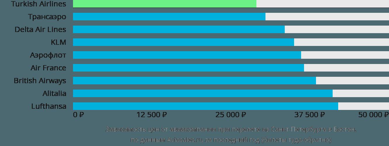 Динамика цен в зависимости от авиакомпании, совершающей перелет из Санкт-Петербурга в Бостон