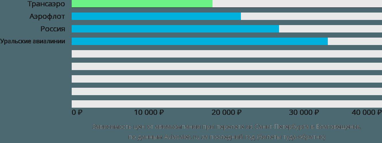 Динамика цен в зависимости от авиакомпании, совершающей перелет из Санкт-Петербурга в Благовещенск