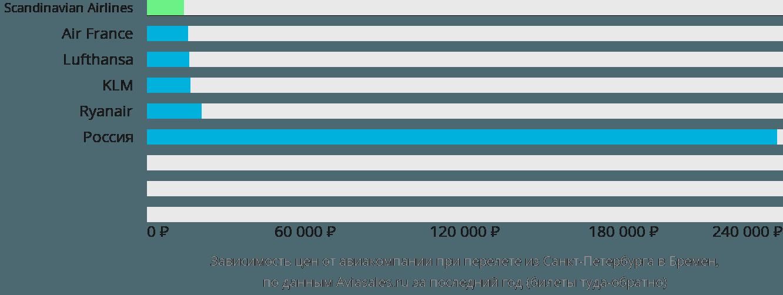 Динамика цен в зависимости от авиакомпании, совершающей перелет из Санкт-Петербурга в Бремен