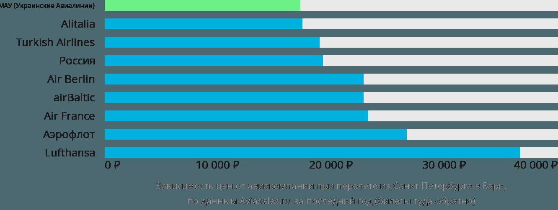 Динамика цен в зависимости от авиакомпании, совершающей перелет из Санкт-Петербурга в Бари