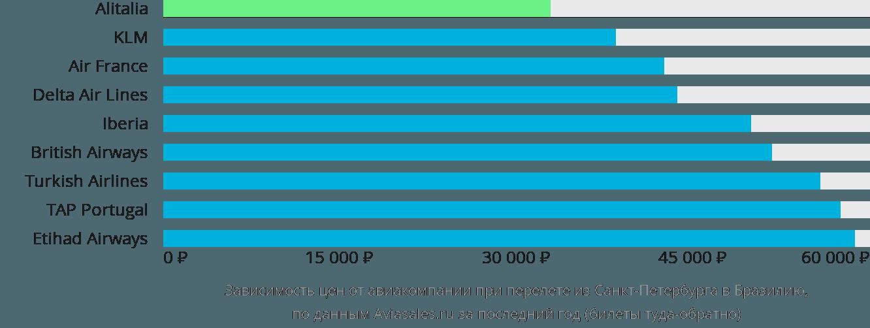 Динамика цен в зависимости от авиакомпании, совершающей перелёт из Санкт-Петербурга в Бразилию