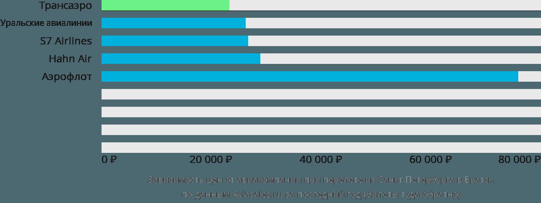 Динамика цен в зависимости от авиакомпании, совершающей перелет из Санкт-Петербурга в Братск