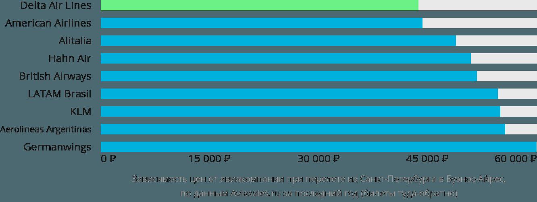 Динамика цен в зависимости от авиакомпании, совершающей перелет из Санкт-Петербурга в Буэнос-Айрес