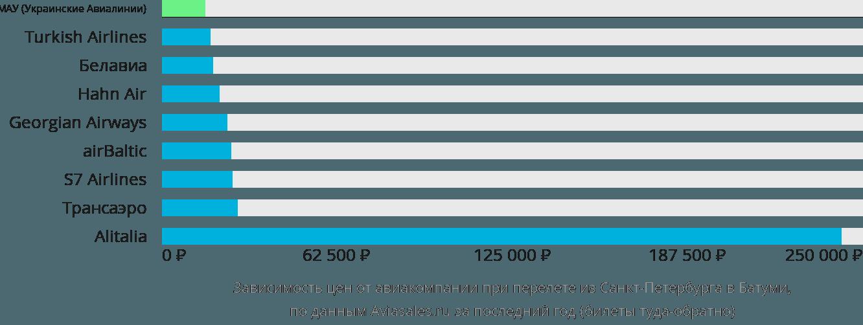 Динамика цен в зависимости от авиакомпании, совершающей перелет из Санкт-Петербурга в Батуми