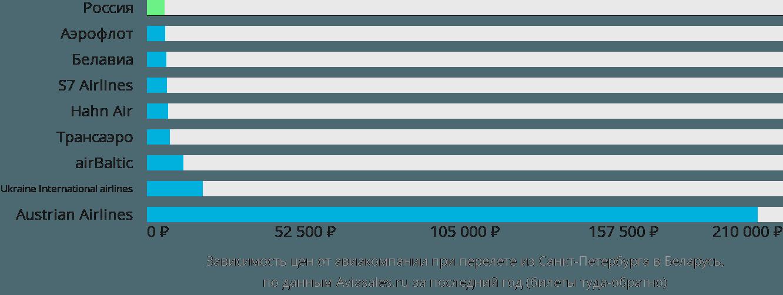 Динамика цен в зависимости от авиакомпании, совершающей перелет из Санкт-Петербурга в Беларусь