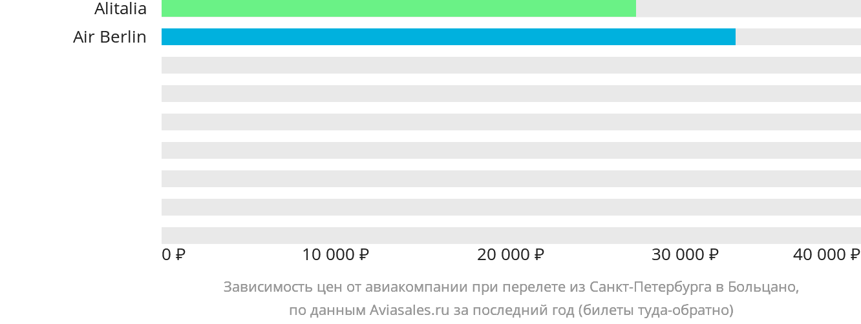 Динамика цен в зависимости от авиакомпании, совершающей перелет из Санкт-Петербурга в Больцано
