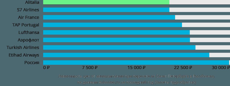 Динамика цен в зависимости от авиакомпании, совершающей перелет из Санкт-Петербурга в Касабланку