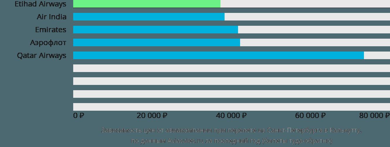 Динамика цен в зависимости от авиакомпании, совершающей перелет из Санкт-Петербурга в Калькутту