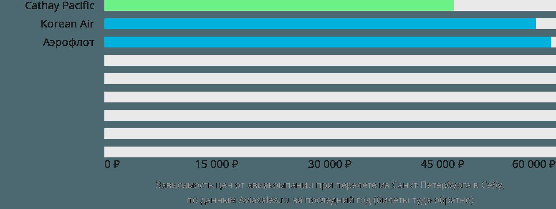 Динамика цен в зависимости от авиакомпании, совершающей перелет из Санкт-Петербурга в Себу