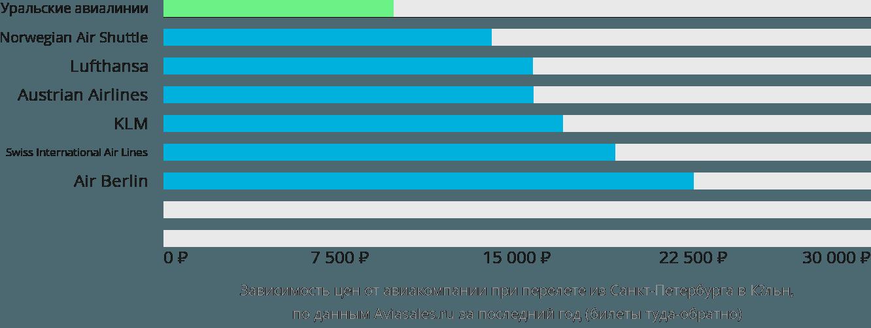 Динамика цен в зависимости от авиакомпании, совершающей перелет из Санкт-Петербурга в Кёльн