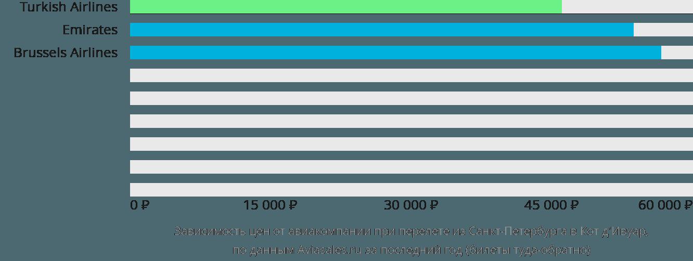 Динамика цен в зависимости от авиакомпании, совершающей перелёт из Санкт-Петербурга в Кот д'Ивуар