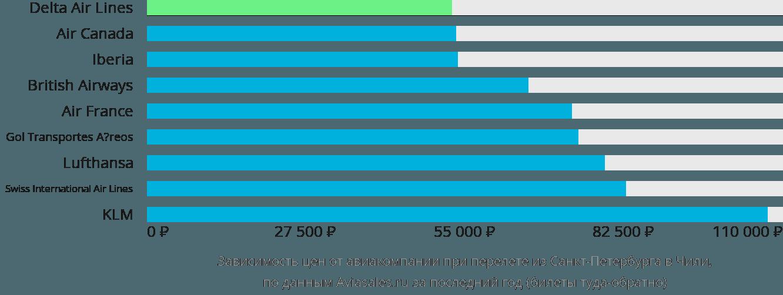 Динамика цен в зависимости от авиакомпании, совершающей перелёт из Санкт-Петербурга в Чили