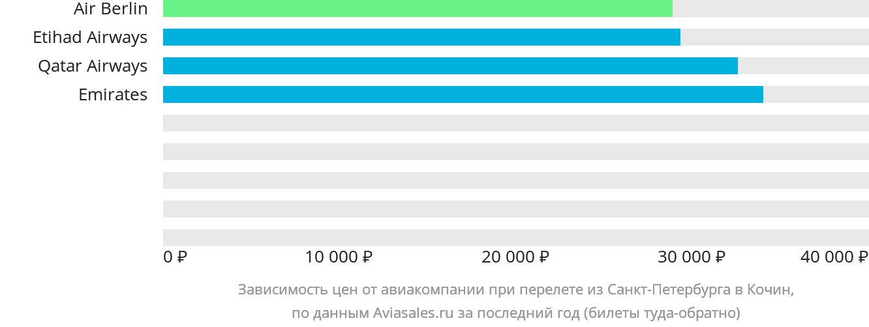 Динамика цен в зависимости от авиакомпании, совершающей перелет из Санкт-Петербурга в Кочин