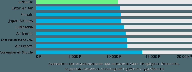 Динамика цен в зависимости от авиакомпании, совершающей перелет из Санкт-Петербурга в Копенгаген