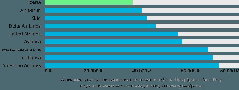 Динамика цен в зависимости от авиакомпании, совершающей перелет из Санкт-Петербурга в Косту-Рику
