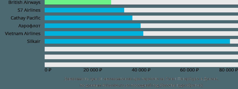 Динамика цен в зависимости от авиакомпании, совершающей перелет из Санкт-Петербурга в Дананг
