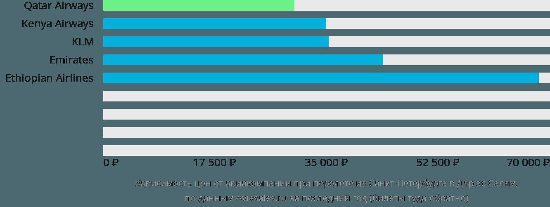 Динамика цен в зависимости от авиакомпании, совершающей перелет из Санкт-Петербурга в Дар-эс-Салам