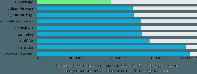 Динамика цен в зависимости от авиакомпании, совершающей перелет из Санкт-Петербурга в Дели