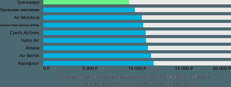 Динамика цен в зависимости от авиакомпании, совершающей перелет из Санкт-Петербурга в Германию