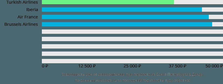 Динамика цен в зависимости от авиакомпании, совершающей перелет из Санкт-Петербурга в Дакар