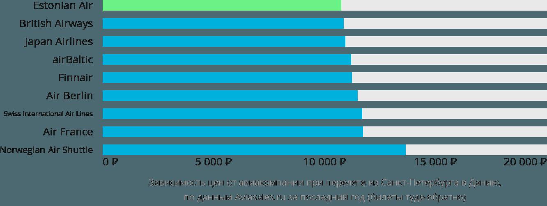 Динамика цен в зависимости от авиакомпании, совершающей перелет из Санкт-Петербурга в Данию