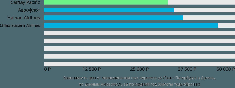 Динамика цен в зависимости от авиакомпании, совершающей перелет из Санкт-Петербурга в Далянь