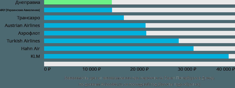 Динамика цен в зависимости от авиакомпании, совершающей перелет из Санкт-Петербурга в Днепр