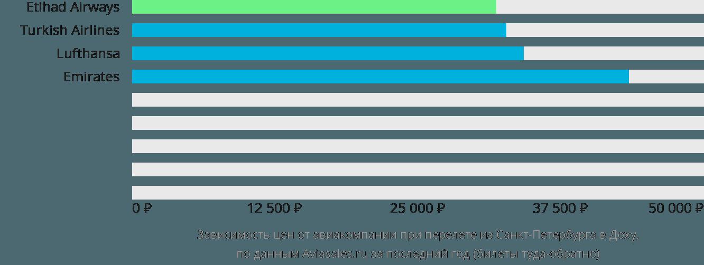 Динамика цен в зависимости от авиакомпании, совершающей перелет из Санкт-Петербурга в Доху