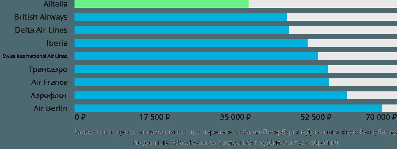 Динамика цен в зависимости от авиакомпании, совершающей перелёт из Санкт-Петербурга в Доминиканскую Республику