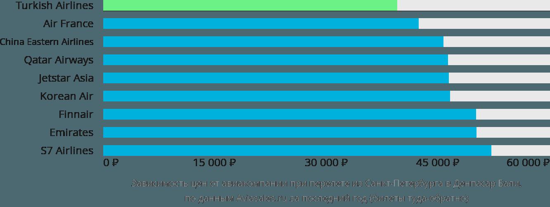 Динамика цен в зависимости от авиакомпании, совершающей перелет из Санкт-Петербурга в Денпасар (Бали)
