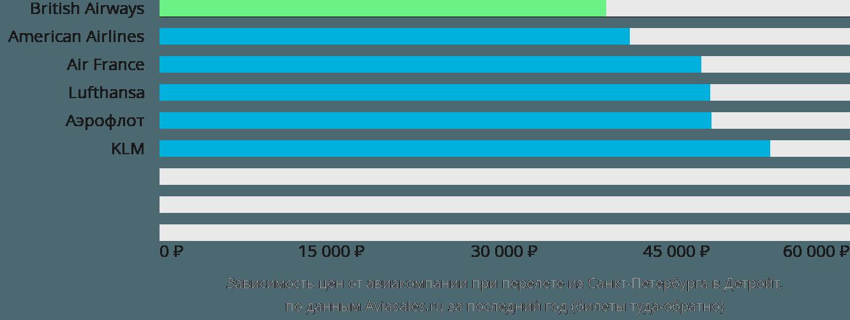 Динамика цен в зависимости от авиакомпании, совершающей перелет из Санкт-Петербурга в Детройт