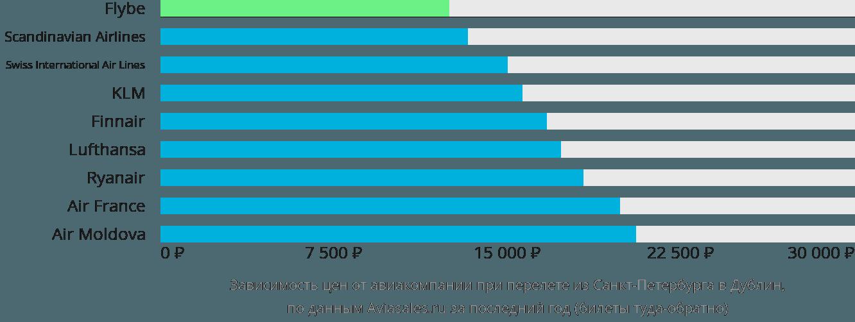 Динамика цен в зависимости от авиакомпании, совершающей перелет из Санкт-Петербурга в Дублин