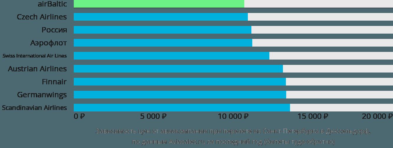 Динамика цен в зависимости от авиакомпании, совершающей перелет из Санкт-Петербурга в Дюссельдорф