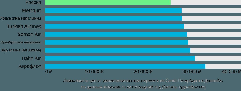 Динамика цен в зависимости от авиакомпании, совершающей перелет из Санкт-Петербурга в Душанбе