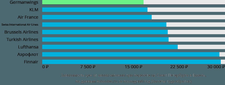 Динамика цен в зависимости от авиакомпании, совершающей перелет из Санкт-Петербурга в Базель